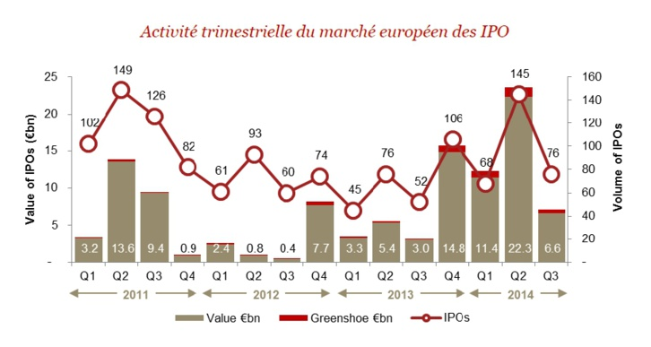 Introductions en bourse en Europe : perspectives agitées
