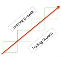 Are you leading growth or trailing?