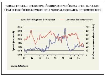 Eviter l'onde de choc provoquée par le marché sub-prime
