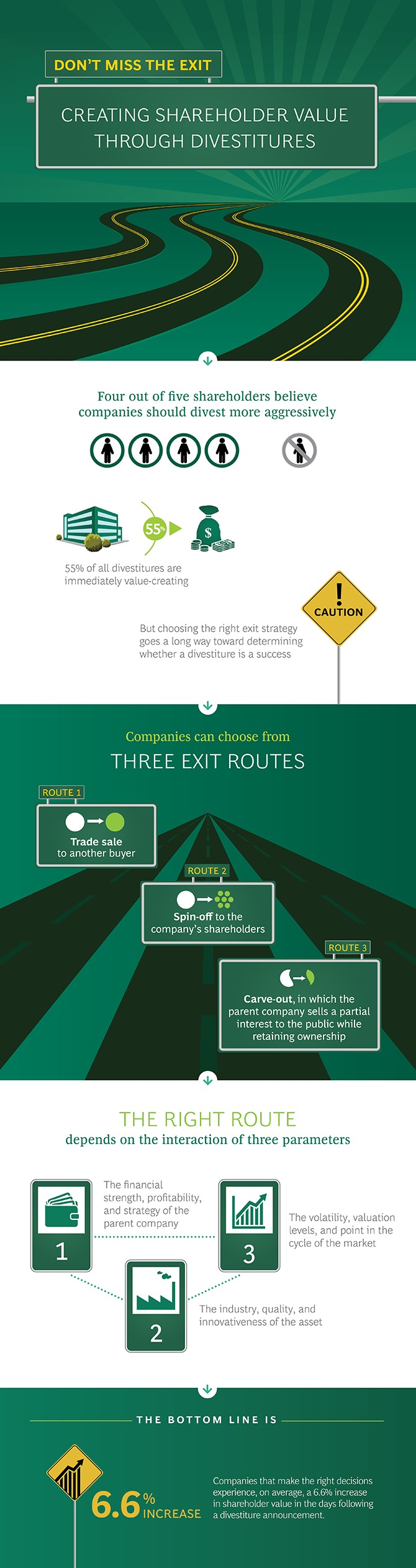 FY360° | Don't Miss the Exit (infographic)