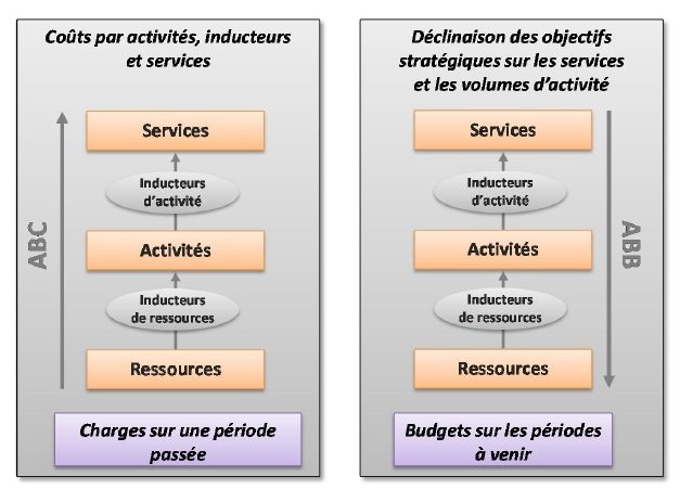 Construction budgétaire « Activity Based Budgeting »