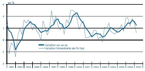 Indicateur IARC Zone euro - Juillet 2007 : Signal de ralentissement confirmé en zone euro