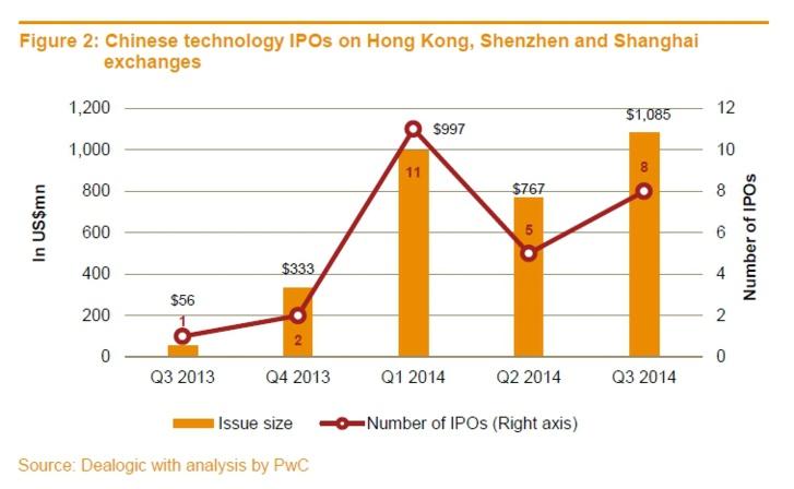 Les sociétés de technologies lèvent un montant record de 24,8 mds $ dans le monde au 3ème trimestre 2014