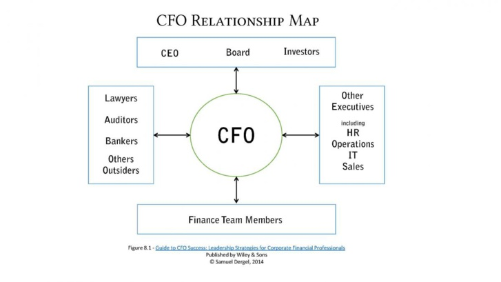 The C-Suite Relationship Map