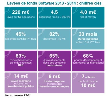 Levées de fonds dans le secteur du Software