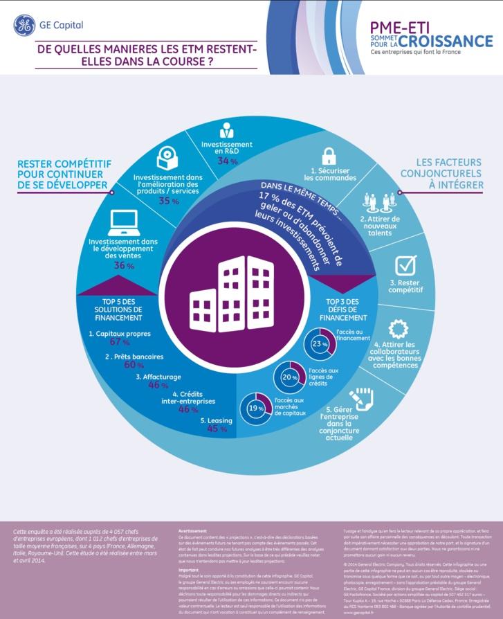 Investissement & financement : les priorités des entreprises de taille moyenne (infographie)