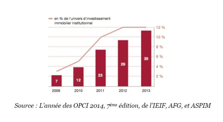 Poursuite de la croissance des OPCI et SCPI