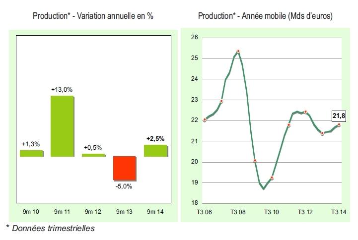 Financements locatifs d'équipement : un rebond modeste +2,5%