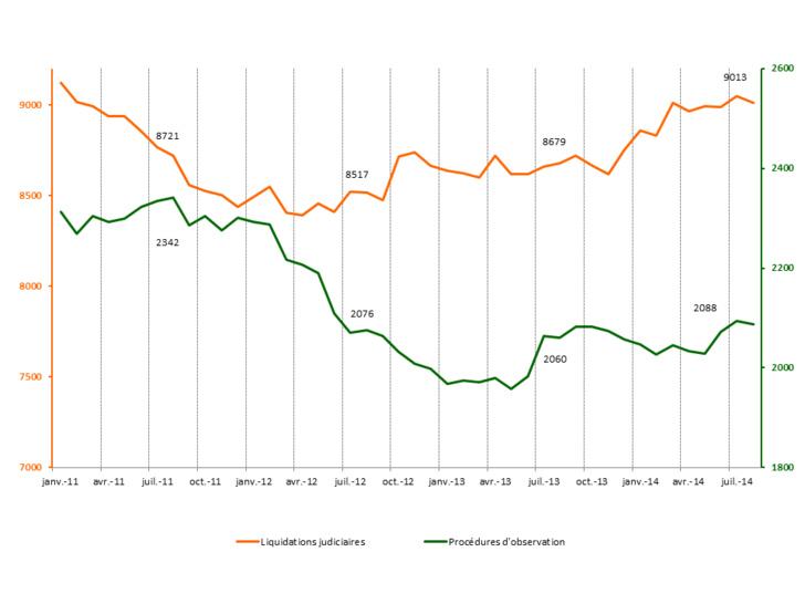 Observatoire Consulaire des Entreprises en Difficultés (1/09/14)