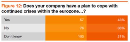 La zone euro pourrait-elle s'effondrer ?