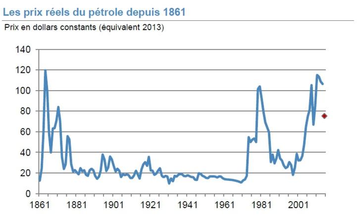 1er décembre 2014 (n°4 - 12H00) | Les prix réels du #pétrole depuis 1861