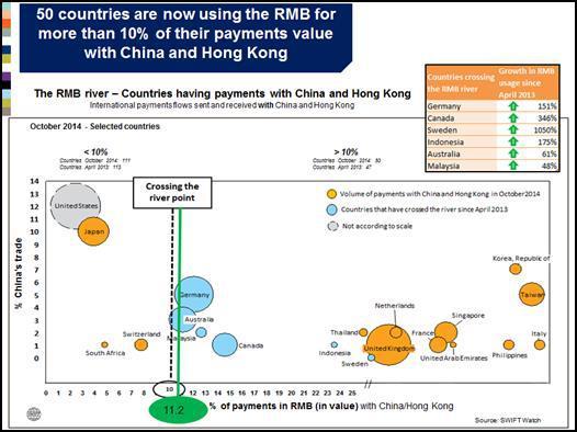 50 pays utilisent dorénavant le RMB pour plus de 10% de leurs paiements avec la Chine et Hong Kong