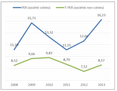 Evolution du multiple du résultat net (PER)  pour les sociétés cotées (CAC All Tradable)  et les sociétés non cotées de 2008 à 2013