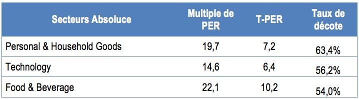 Les trois secteurs ou la décote du PER est plus forte que la médiane