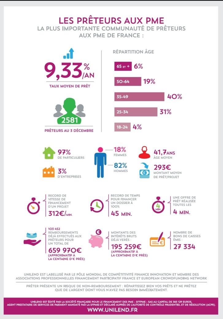 Crowdfunding de prêt : 1er anniversaire de Unilend (infographie)