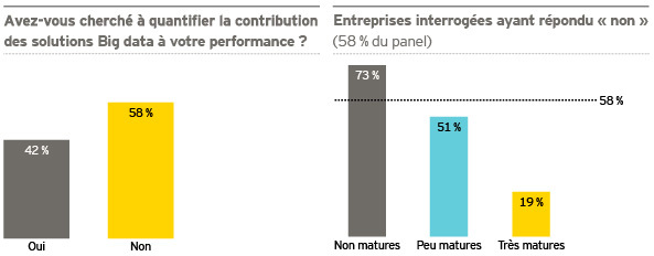 (Big) data - Où en sont les entreprises françaises ?