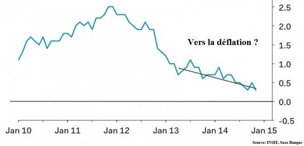 11 décembre 2014 (n°9 - 14H30) | #Déflation, le nouvel écueil de l'#économie française