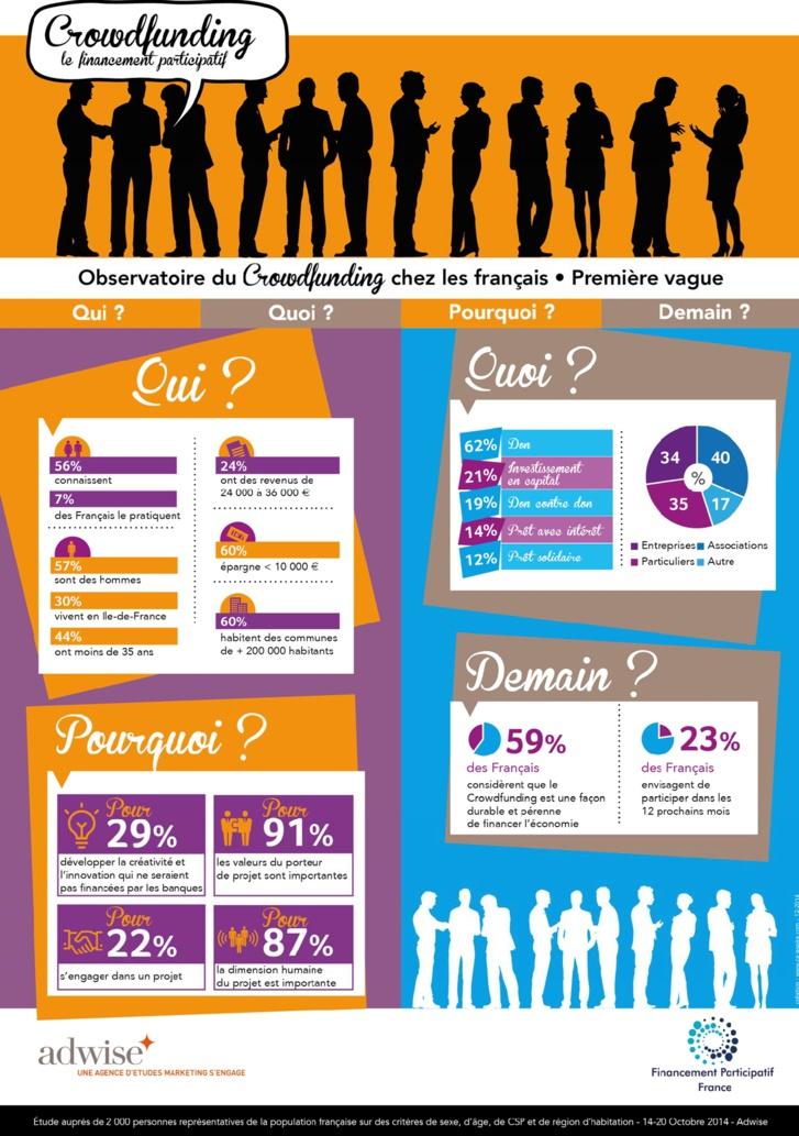Croissance du crowdfunding en France (infographie)