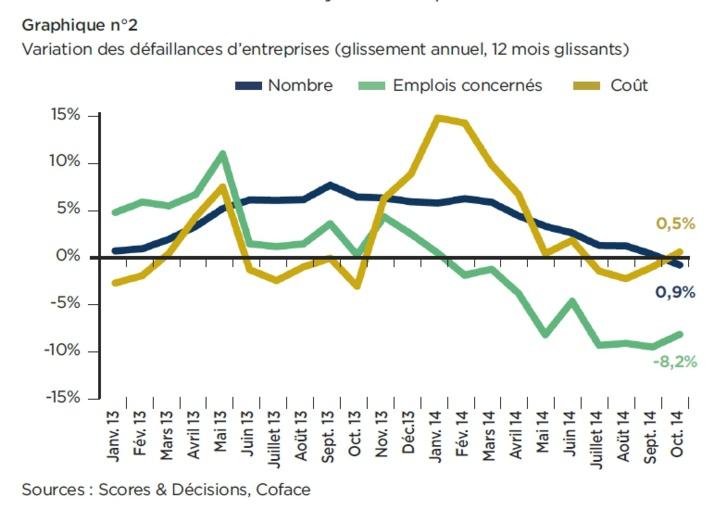 Défaillances d'entreprises : une diminution limitée
