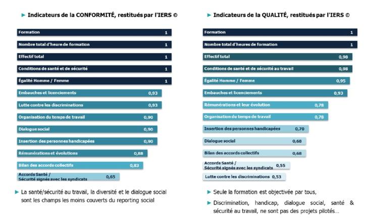 SocialAdvisor 2014 : l'engagement en RSE du CAC 40