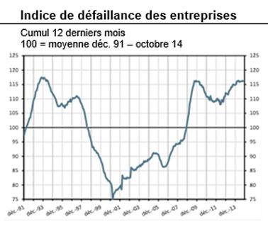 À fin octobre, le nombre de défaillances enregistrées sur les douze derniers mois augmente de 0,9%