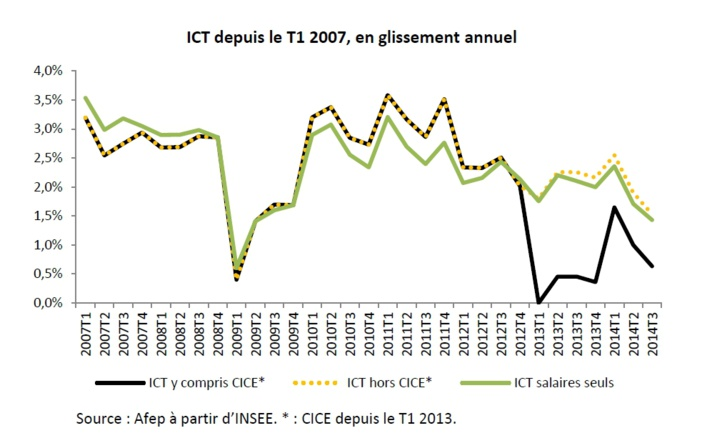 L'évolution récente du coût du travail en France et en Europe