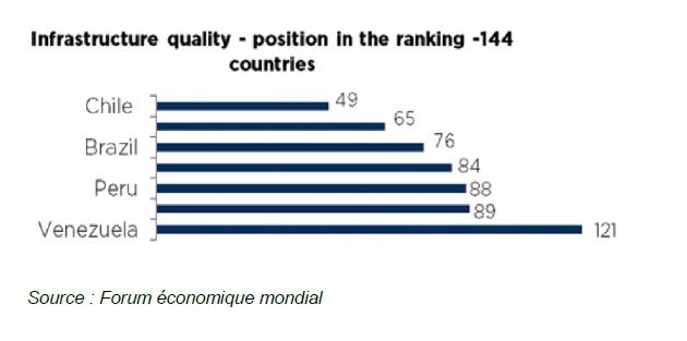 Amérique latine : accélération de la croissance dans les pays de la côte Pacifique en 2015