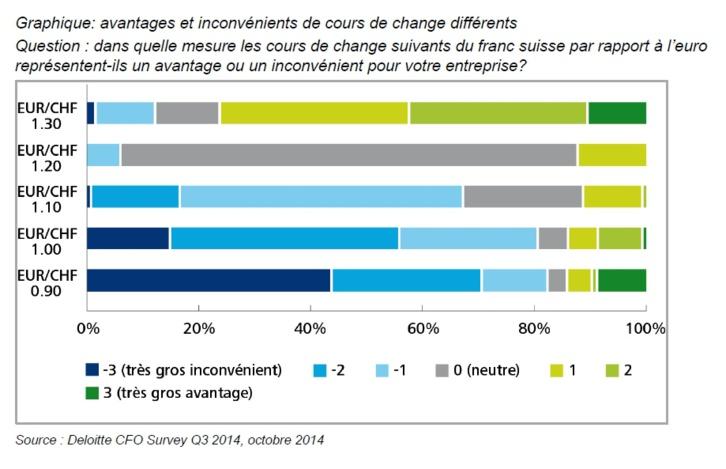Frilosité grandissante des CFO suisses en ce début d'année