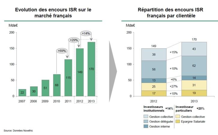 ISR et RSE : attentes et pratiques des acteurs de la Place de Paris