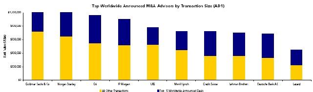 Thomson Financial - classements T3 des opérations mondiales, européennes et en France