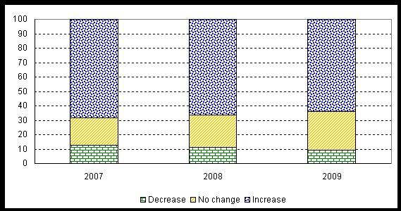Source: CNUCED, Perspectives de l'investissement mondial