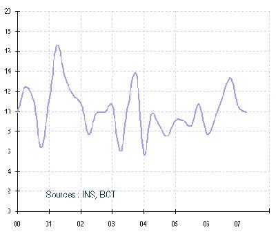 Croissance du PIB (glissement annuel)