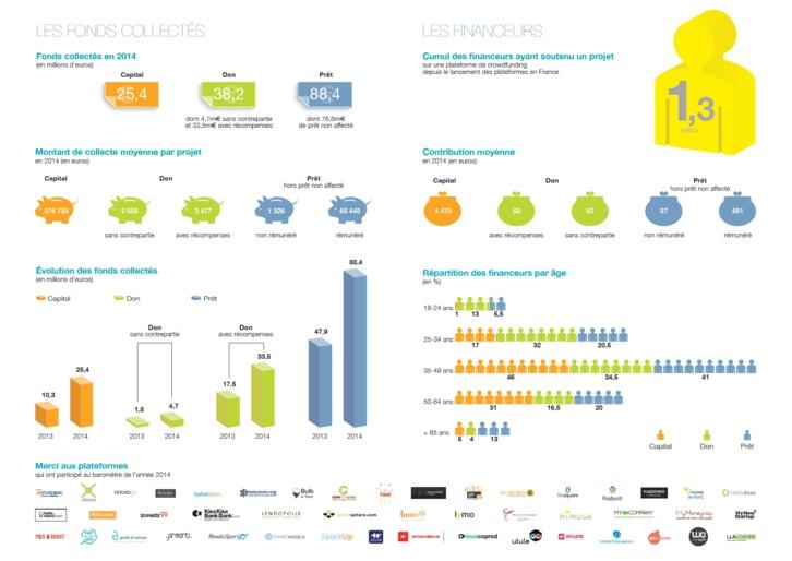 Crowdfunding : plus de 150 millions d'euros de fonds collectés en 2014
