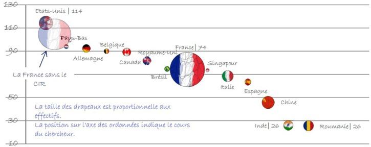Quelle est l'incidence du Crédit d'Impôt Recherche sur la situation de l'emploi scientifique en France ?