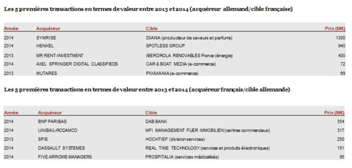 Fusions-acquisitions en France et en Allemagne
