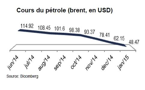 L'Amérique latine pénalisée par la baisse des prix du pétrole