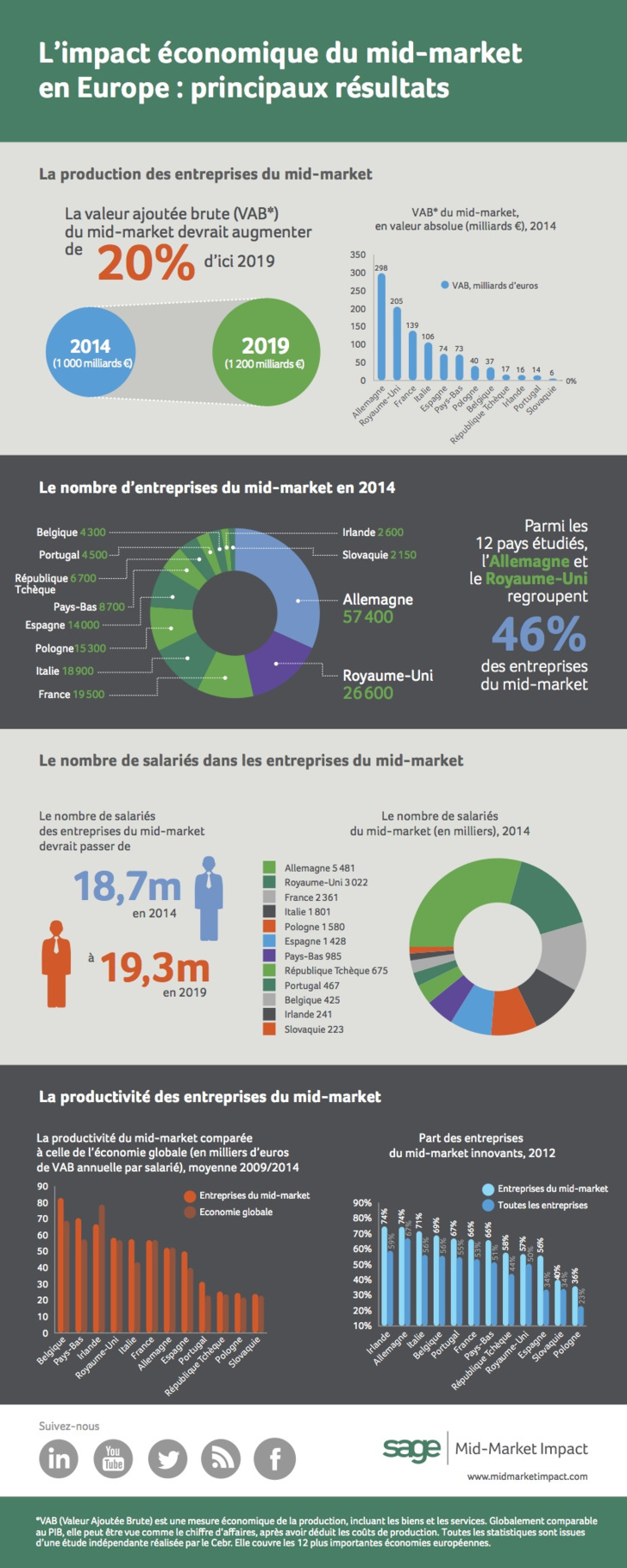 Les entreprises du mid-market tirent la croissance européenne