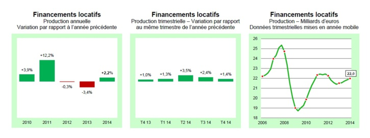 Financements et affacturage 2014