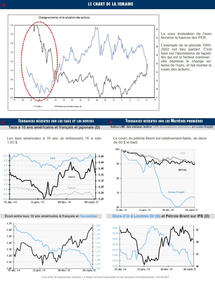 Finyear Eco | 13 mars 2015 (n°10 - 16H30) | Les banques seront les grandes bénéficiaires de la décision de la banque centrale russe