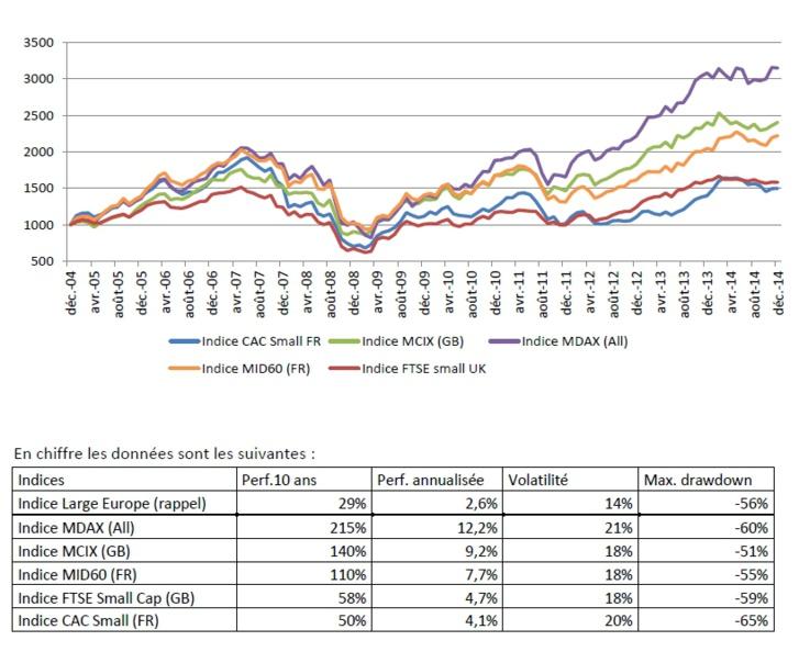 Analyse comparée du couple performance / risque des compartiments Large, Mid et Small en Europe