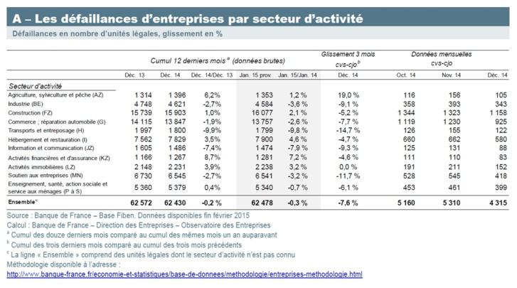 France : défaillances d'entreprises (janvier 2015)