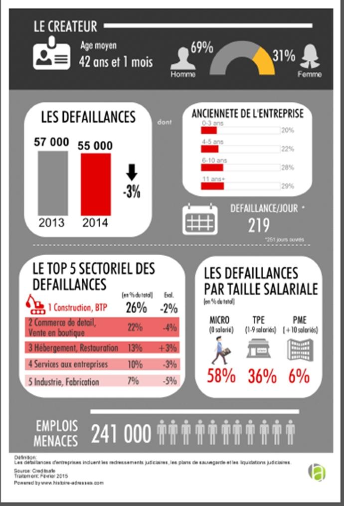 Baromètre Creditsafe : créations et défaillances des entreprises en France métropolitaine en 2014
