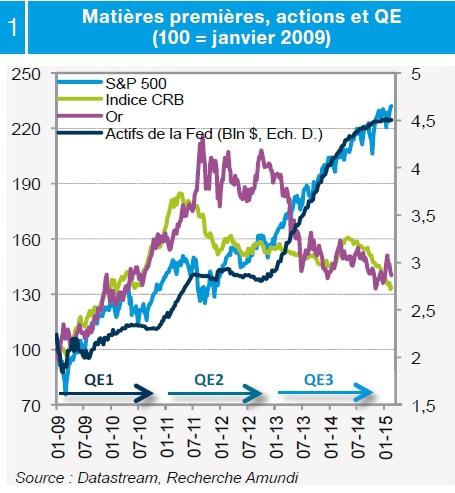Finyear Eco | 18 mars 2015 (n°8 - 15H30) | Notre vue sur le marché actions de la zone euro (Lazard Frères Gestion)