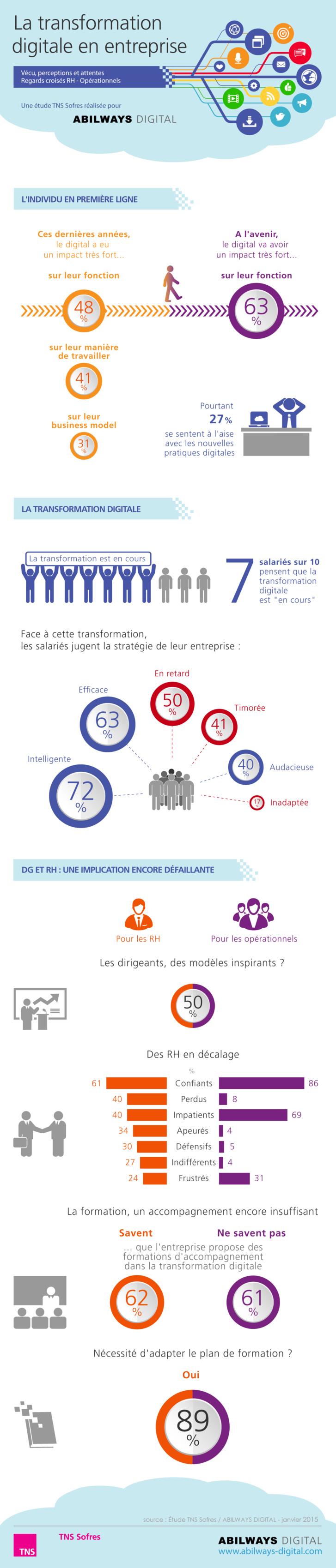 Transformation digitale: Les salariés anticipent une forte accélération avec un tournant d'ici à 2 ans