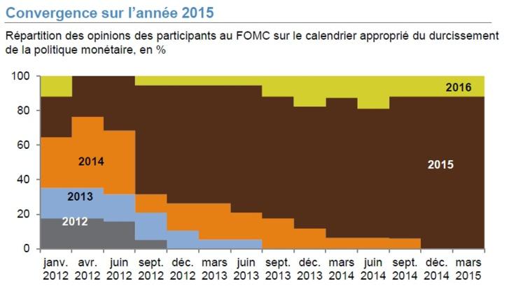 FY Eco (30-03-2015) n°9 - 14H30 | Hausse de taux en vue pour 2015