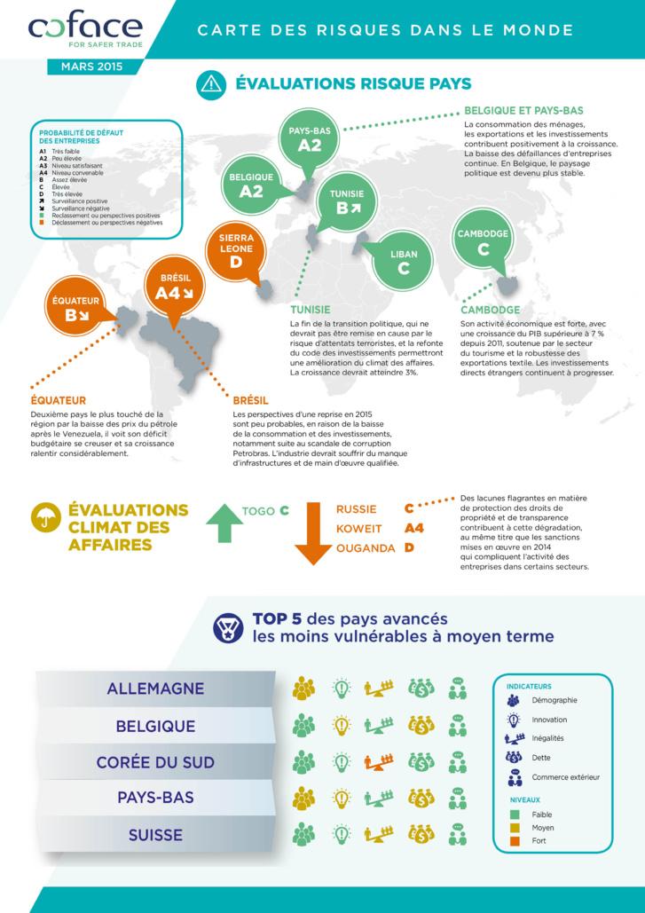 Révision trimestrielle des évaluations risque pays et environnement des affaires