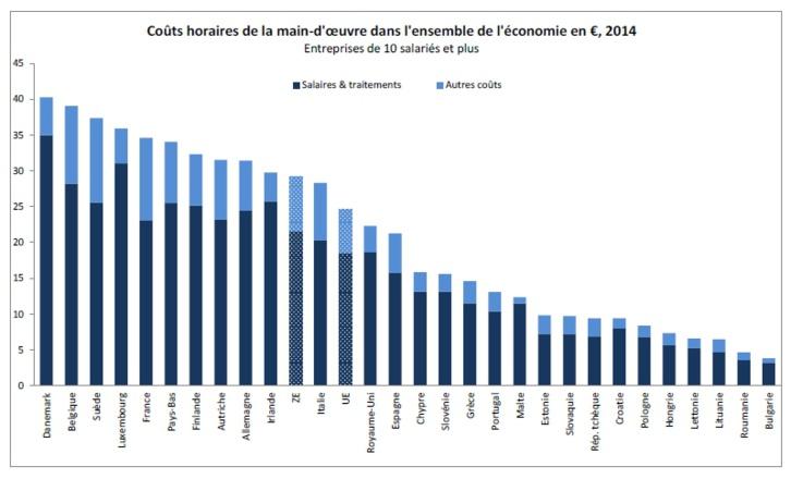 Coûts de la main-d'œuvre dans l'UE en 2014
