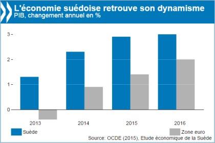 L'économie suédoise est résistante mais doit se concentrer sur la productivité et le capital humain pour garder son cap