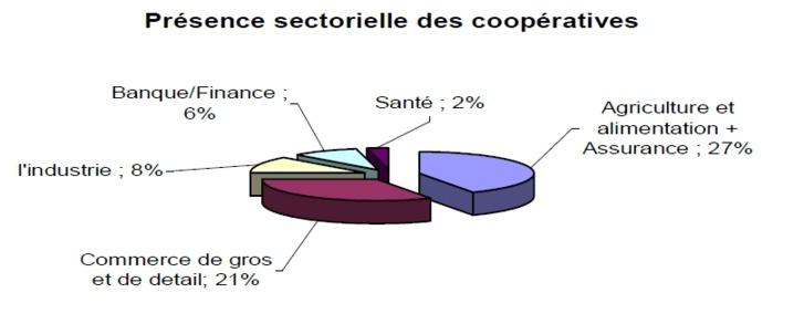 La gouvernance coopérative n'est-elle pas plus efficiente que le marché dans l'allocation des ressources?