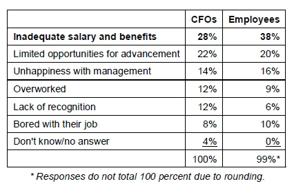 One-Quarter of CFOs Have Lost Good Employees in the Past Year to Companies Offering Higher Compensation